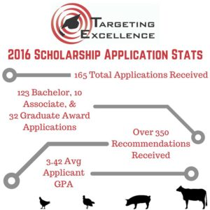 2016 Application Stats